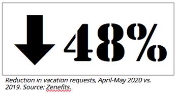 48-percent-vacation-requests-down-zenefits