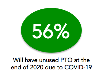 56-percent-employees-report-unused-vacation-due-to-covid-pto-exchange
