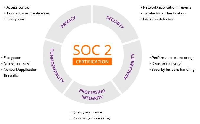 soc-2-principles-circle-pto-exchange