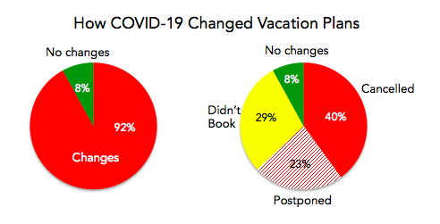 how-covid-changed-vacation-plans-pto-exchange