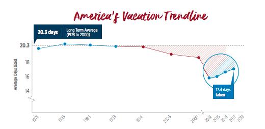 americas-vacation-trend-1978-2018