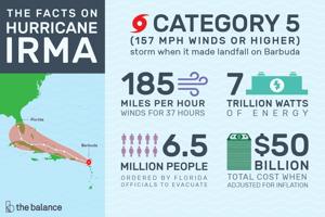 hurricane-irma-facts-timeline-pto-exchange